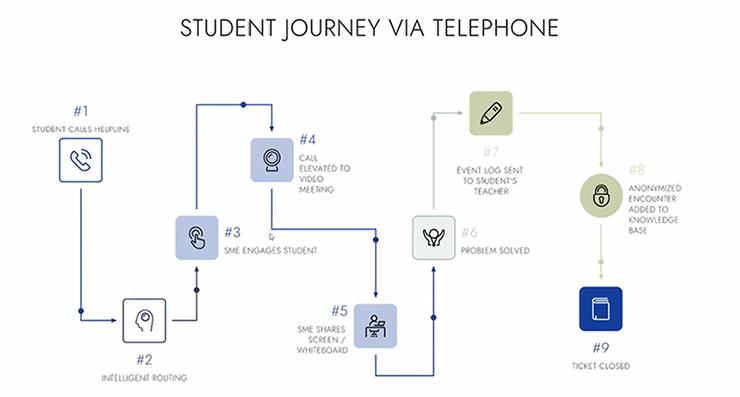 student journey graphic
